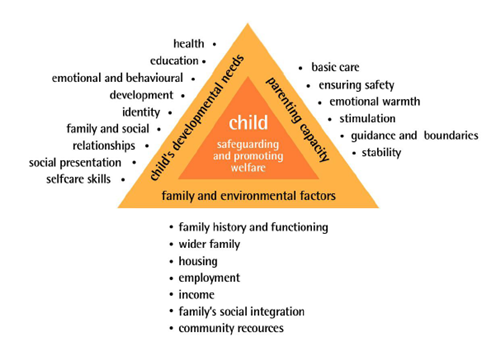 The Framework for the Assessment of Children in Need and their Families